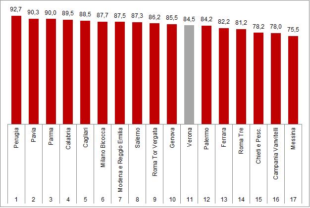 grafico: Classifica Censis delle Università italiane